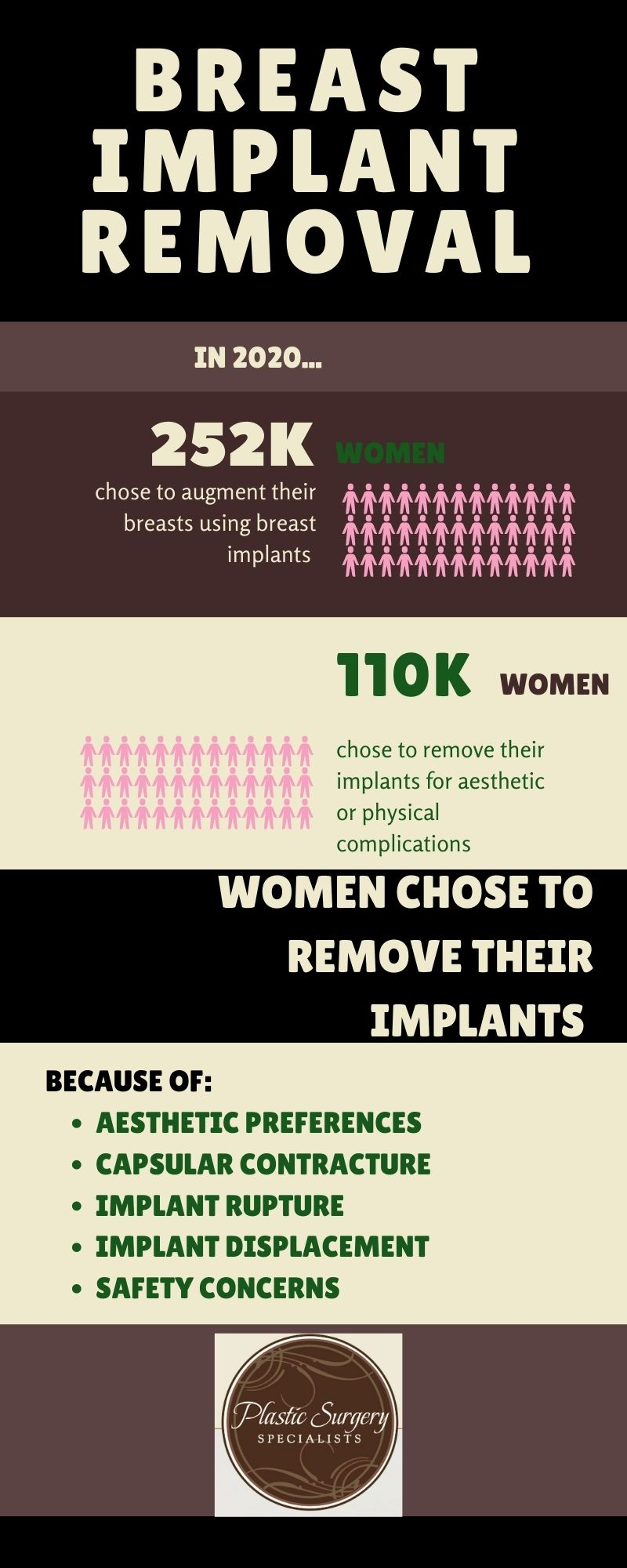 Infographic showing breast implant removal statistics.